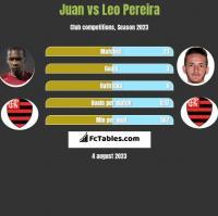 Juan vs Leo Pereira h2h player stats