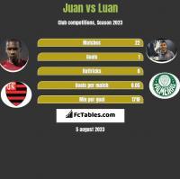 Juan vs Luan h2h player stats