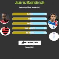 Juan vs Mauricio Isla h2h player stats