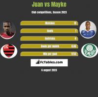 Juan vs Mayke h2h player stats