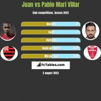 Juan vs Pablo Mari Villar h2h player stats