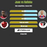 Juan vs Rafinha h2h player stats