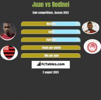 Juan vs Rodinei h2h player stats