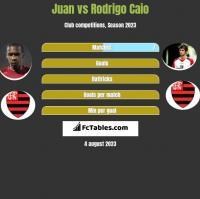 Juan vs Rodrigo Caio h2h player stats