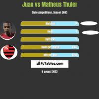 Juan vs Matheus Thuler h2h player stats