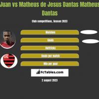 Juan vs Matheus de Jesus Dantas Matheus Dantas h2h player stats
