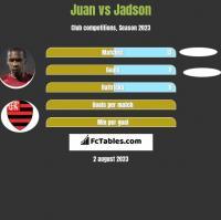 Juan vs Jadson h2h player stats