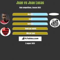 Juan vs Joao Lucas h2h player stats