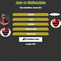 Juan vs Matheuzinho h2h player stats