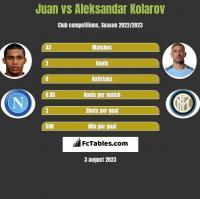 Juan vs Aleksandar Kolarov h2h player stats
