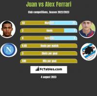 Juan vs Alex Ferrari h2h player stats