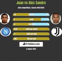 Juan vs Alex Sandro h2h player stats
