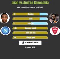 Juan vs Andrea Ranocchia h2h player stats