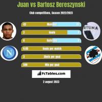 Juan vs Bartosz Bereszynski h2h player stats