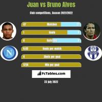 Juan vs Bruno Alves h2h player stats