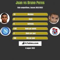 Juan vs Bruno Peres h2h player stats