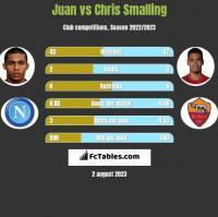 Juan vs Chris Smalling h2h player stats