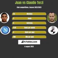 Juan vs Claudio Terzi h2h player stats