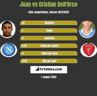 Juan vs Cristian Dell'Orco h2h player stats