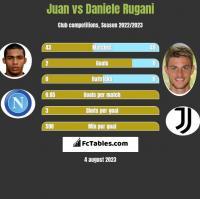 Juan vs Daniele Rugani h2h player stats