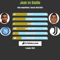 Juan vs Danilo h2h player stats