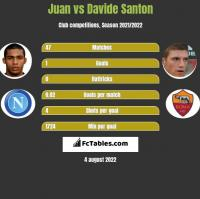Juan vs Davide Santon h2h player stats