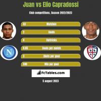 Juan vs Elio Capradossi h2h player stats
