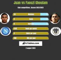 Juan vs Faouzi Ghoulam h2h player stats