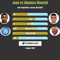 Juan vs Gianluca Mancini h2h player stats