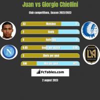 Juan vs Giorgio Chiellini h2h player stats