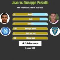 Juan vs Giuseppe Pezzella h2h player stats