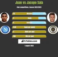 Juan vs Jacopo Sala h2h player stats