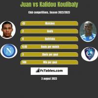 Juan vs Kalidou Koulibaly h2h player stats