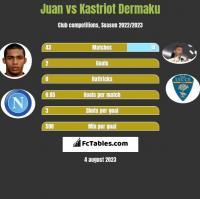 Juan vs Kastriot Dermaku h2h player stats