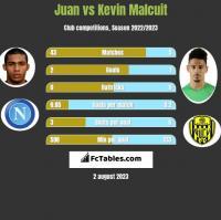Juan vs Kevin Malcuit h2h player stats