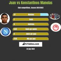 Juan vs Konstantinos Manolas h2h player stats