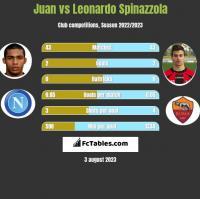 Juan vs Leonardo Spinazzola h2h player stats