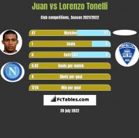 Juan vs Lorenzo Tonelli h2h player stats