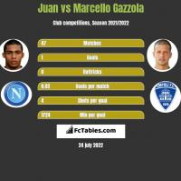 Juan vs Marcello Gazzola h2h player stats