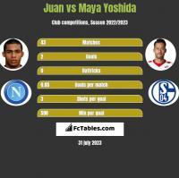 Juan vs Maya Yoshida h2h player stats
