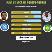 Juan vs Michael Ngadeu-Ngadjui h2h player stats