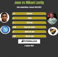 Juan vs Mikael Lustig h2h player stats
