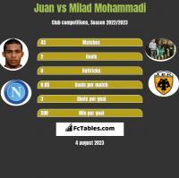 Juan vs Milad Mohammadi h2h player stats