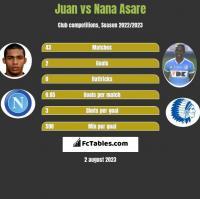 Juan vs Nana Asare h2h player stats
