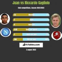 Juan vs Riccardo Gagliolo h2h player stats