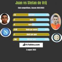Juan vs Stefan de Vrij h2h player stats