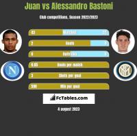 Juan vs Alessandro Bastoni h2h player stats