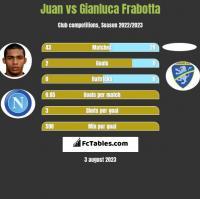 Juan vs Gianluca Frabotta h2h player stats