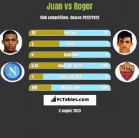 Juan vs Roger h2h player stats