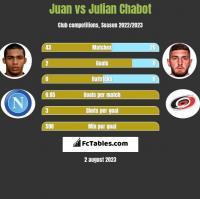 Juan vs Julian Chabot h2h player stats